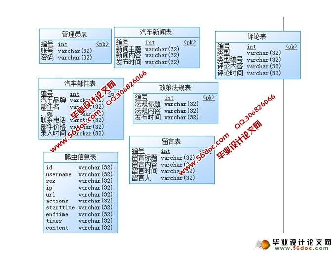 基于主题爬虫的汽车信息搜集发布系统(JSP,SQLServer)(含录像)(毕业论文11500字,程序代码,SQLServer数据库) 本文通过主题爬虫实现对与汽车相关的新闻信息,汽车产业政策法规,汽车零部件价格,汽车零部件供应信息的搜集,存储在数据库中,并将这些信息在web端分类显示,同时在web端提供信息检索功能,登录注册功能,信息评论功能。主题爬虫的实现采用向量空间模型进行主题判别,增强型PangRank算法(EPR算法)进行URL筛选。 系统概述 传统的网络爬虫技术主要应刷于抓取静态Web网页l