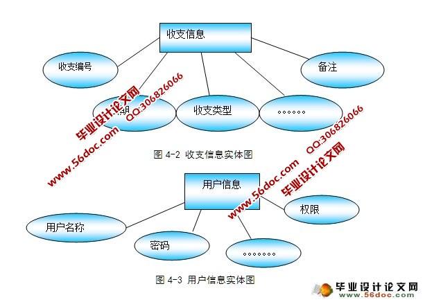个人收支(财务)管理系统的分析与实现(VB,Access)(含录像)(开题报告,毕业论文10000字,VB程序代码,Access数据库) 系统功能总体结构设计 为了提高管理效率,减轻劳动强度的提高,信息处理速度和准确性;为操作员提供更方便、科学的服务项目。为操作员提供的一种更先进、科学的服务系统。于是便选择了由计算机来设计一个个人收支管理信息管理系统的方案。让计算机对其个人收支信息进行自动管理,可以直接在计算机上实现信息管理,并能在一定程度上实现自动化。 在现行系统初步调查的基础上提出了新系统目标,即新系