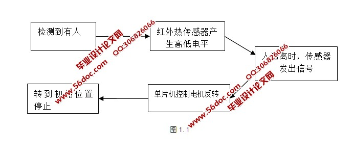 直流减速电机的控制电路及其他六个部分作为辅体,完成自动门的功能.