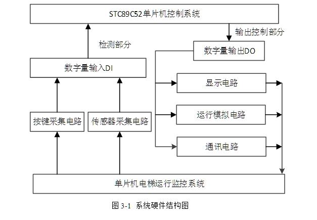6 本章小结    10   第3章  电梯监测系统的硬件电路设计    11   3.