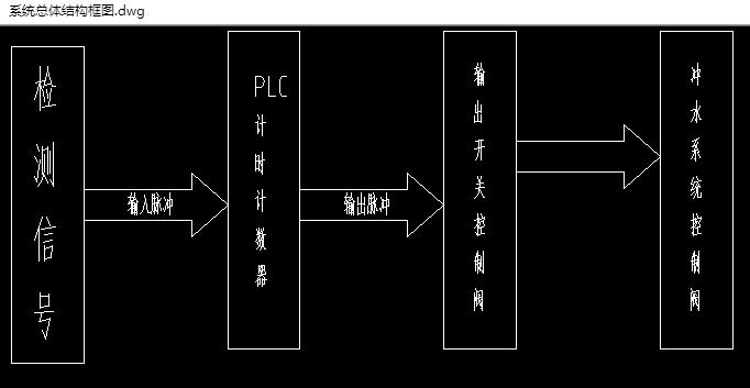 洗手间plc控制系统的设计(含电路