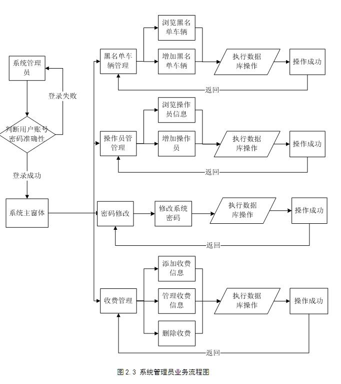 高速公路收费系统的设计与实现(JSP,MySQL)(含录像)(毕业论文10600字,程序代码,MySQL数据库) 本文力求可以为高速公路收费系统的开发设计找到一种切实可行的解决方案,在分析了目前国内外高速公路收费系统的现状的基础上,并经过反复摸索和学习研究后,借助编程语言JSP和MYSQL 数据库最终实现了高速公路收费系统的开发,并在一系列测试后,达成了人性化、所需功能完善、操作清晰的设计目标。 (1)外部实体名称:系统管理员 简述:系统管理员,具有最高权限 输入的数据流: 操作员和黑名称车辆的管理,另外