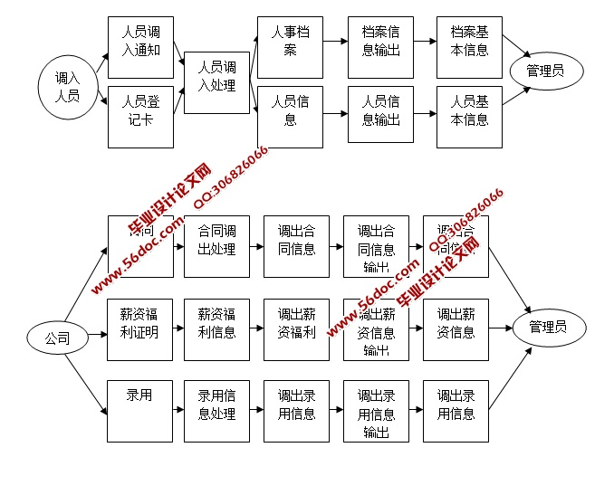 公司人力资源管理系统的设计与实现(jsp,mysql和sqlserver)