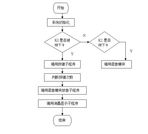 公交车语音报站系统的设计(附电路原理图,程序清单)