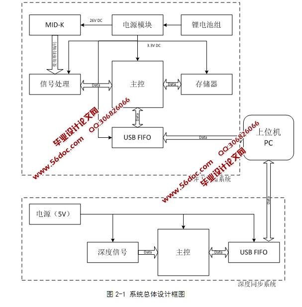 基于单片机的mid-k存储式测井系统设计(含电路原理图