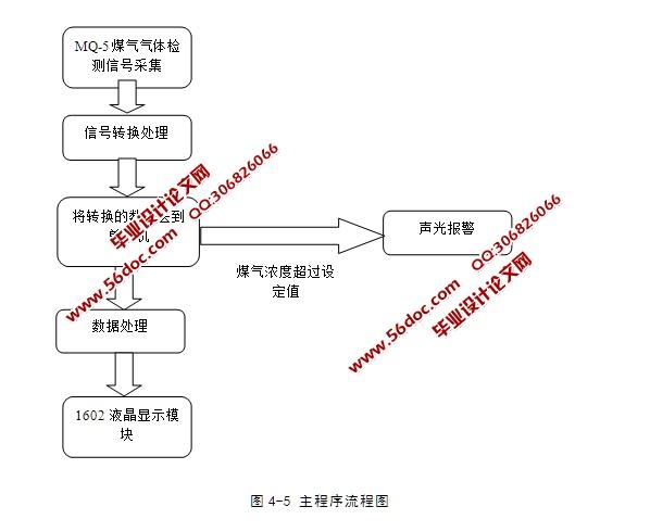 基于单片机的煤气检漏仪控制系统设计(含电路原理图,程序)(课题申报表,任务书,开题报告,中期检查表,外文翻译,论文14700字,程序,答辩PPT) 摘 要 本课题设计的煤气报警采用了STC89C52单片机为报警器的核心部件,对煤气报警器进行控制。用单片机实现定时控制,电路简单、价格便宜、可靠性好。由一氧化碳气体传感器对煤气进行检测,将所得的浓度值与设定浓度值相比较得到相应的数据。通过对电信号的处理获得控制信号,通过信号控制蜂鸣器报警、灯光报警。 关键词:煤气报警器;单片机;传感器 Abstract Thi