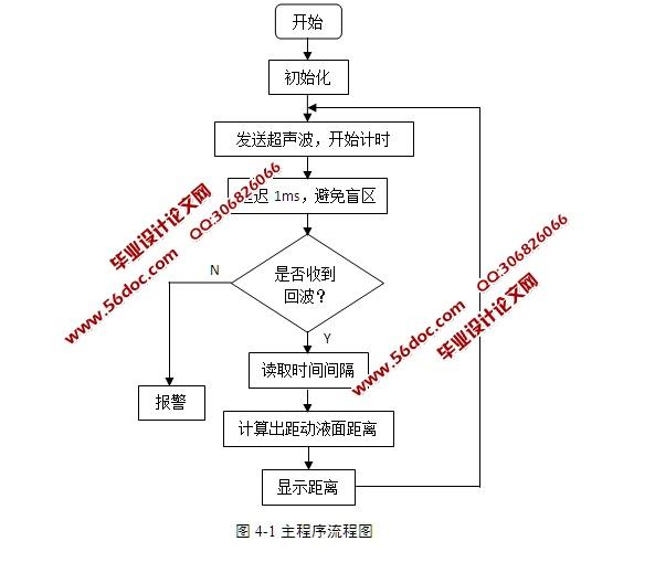 基于单片机的动液面监测系统设计(含电路原理图,程序)