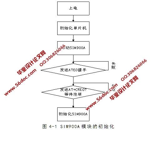 基于单片机和gsm家用电器远程控制设计(含电路图,程序