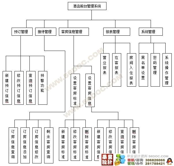 酒店客房管理信息系统的设计与实现