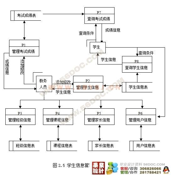 学生信息管理系统的设计与实现(新品)(vb access)