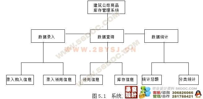 商品库存管理系统的设计与实现