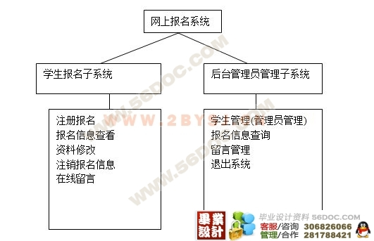 该系统具有以下管理功能:学生报名信息查询