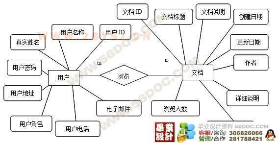 文档管理系统er图5