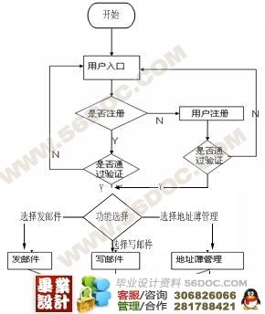 基于cs的电子邮件简单收发系统设计与实现