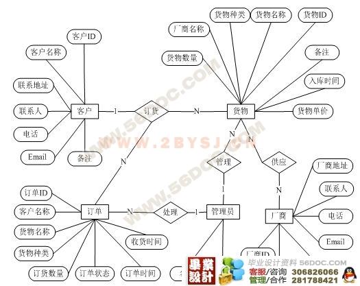 电子商务物流管理系统设计与实现(asp.net2.0)
