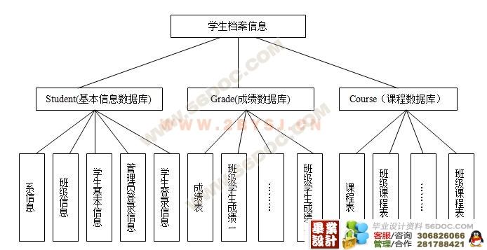 计算机毕业设计 vfp   学生档案管理系统是典型的信息管理系统(mis)