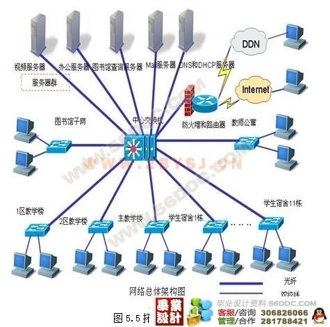 校园网组网方案之电信宽带接入网的设计与分析