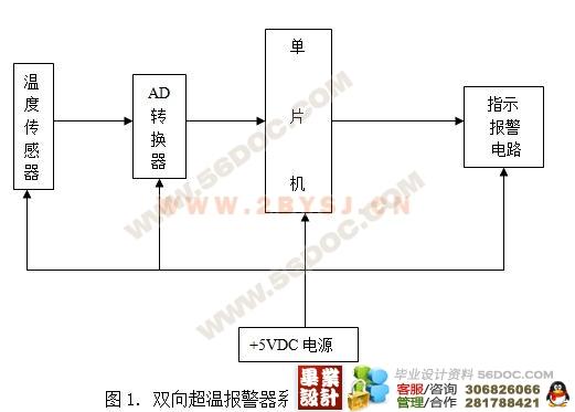 摘要:温度监测报警器通过温度传感器将温度信号转化为模拟量的电信号,再通过模数(如ADC0809)转变器转换为数字信号送给微控制器(单片机如AT89C51)进行运算并与欲设值进行比较,如超出欲设范围则驱动相应的指示电路和控制振荡电路报警,对于报警电路用可控多谐振荡电路产生声频信号来驱动扬声器,指示器选用发光LED,其程序用51单片机的汇编语言编写。 关键词 数据采集 单片机 传感器 模数转换器 引言 在现今的社会,工业科技高速发展人民的生活水平不断提高,在许多方面都要求对温度进行监控。如工厂的恒温室,炼钢厂