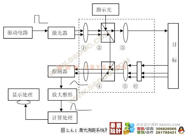 脉冲激光测速系统发射与接收模块的设计