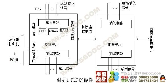 摘 要 本次毕业设计主要是对可编程控制器()在电梯电气控制系统中的应用,通过对系统硬件设计方法和程序设计思路的介绍,给出了5层电梯逻辑控制部分的方法。 此设计介绍了电梯的概况、三菱FX2N 系列可编程序控制器和它的工作方式及编程语言等,主要涉及5层电梯的PLC控制系统的总体设计方案、组成及模块化程序设计。 在这次设计中培育了我的独立能力,掌握了可编程序控制器的(PLC)编程和调试方法、设计的具体步骤,绘制了流程图、梯形图,对可编程序控制器解决一个实际问题的全过程有了进一步的了解,通过对电梯的PLC控制设计