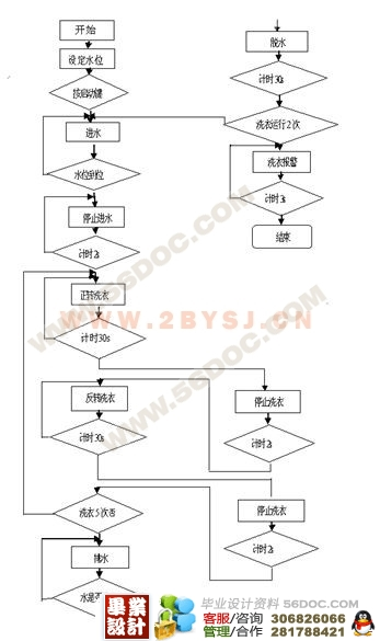 全自动洗衣机控制系统的设计(西门子s7-200系列plc)