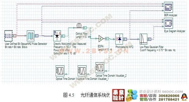 光纤通信系统的仿真分析(optisystem仿真附程序)