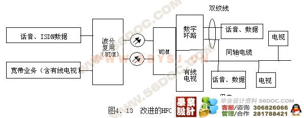 光纤数字电视接线图
