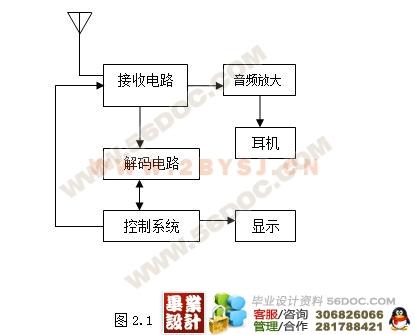 无线呼叫系统的电路设计(接受端硬件电路)