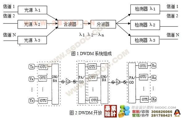 中文摘要 随着我国Internet业务和各项业务的快速增长、如何满足不断增长的对传输容量和带宽的要求,是电信运营公司急需解决的问题。而DWDM技术的发展和兴起,对在现有光缆传输系统中实现更大容量的传输提供了可能,即合理、有效地利用现有的光纤网络资源和DWDW技术,组建DWDM光缆传输系统。本文详细论述了在光缆传输系统工程中采用DWDM技术的必要性, DWDM系统的组网原则和网络结构,主要就组建DWDM光缆传输系统的技术问题进行了研究,并结合己经开通的工程建设实例,提出了工程建设中应该考虑的各种要求。 关键