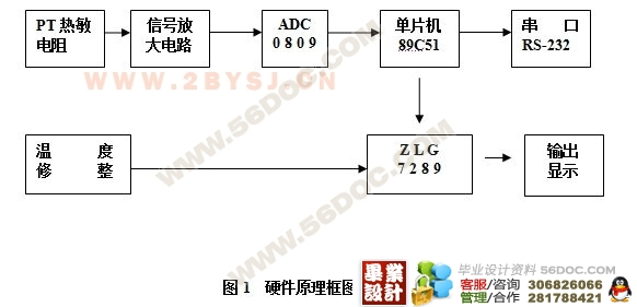 基于单片机的多功能数字温度计的设计(程序 硬件原理图)