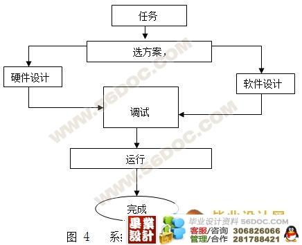 电路结构做成可划分为:热释电红外传感器,家庭智能报警器,单片机控制