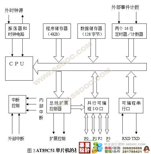 摘 要:本论文主要介绍的是电梯自动控制模型,硬件部分我们使用的是及外围电路组成高度为四层楼的电梯控制系统。采用AT89C51,晶体振荡器选6MHz,C51、C52为30uF瓷片电容与晶体振荡器形成时钟电路。电容C53、电阻R51、R52和按键RESET构成上电复位和手动复位电路。软件部分采用了两种控制方案,简易控制方案只是简单的电梯上升下降,在各楼层短暂停留。而进一步控制方案则考虑各楼层的信号请求,以完成各楼层的升降控制。该系统具有工作稳定,操作简单等优点。(毕业设计网 ) 关键词:电梯, AT89C51