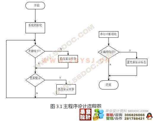 基于单片机的gps定位系统的设计(附程序代码)