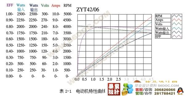 目前跑步机使用的驱动装置以直流有刷电机为多,优点是价格便宜
